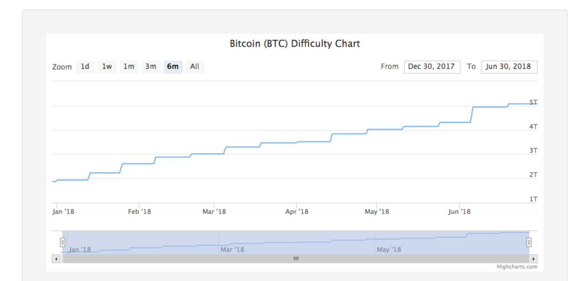 Bitcoin mining difficulty increased from 2T to 5T in the first half of 2018.
