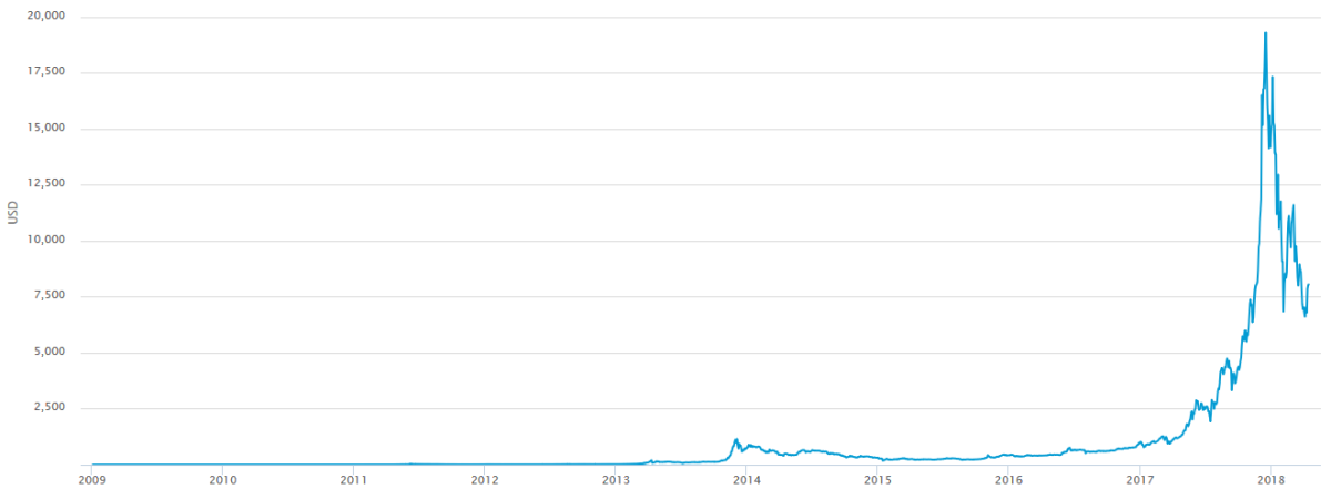 Bitcoin price in USD since January 2009.  From around $1000 in 2014, the price peaked in 2017 at a little under $20,000, then went down to about $6000 in mid-2018.