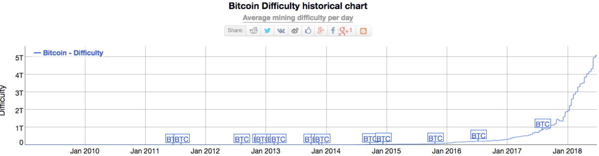 Average bitcoin mining difficulty per day