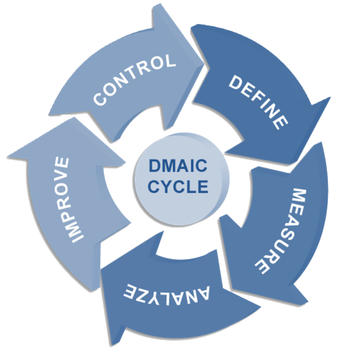 DMAIC Cycle