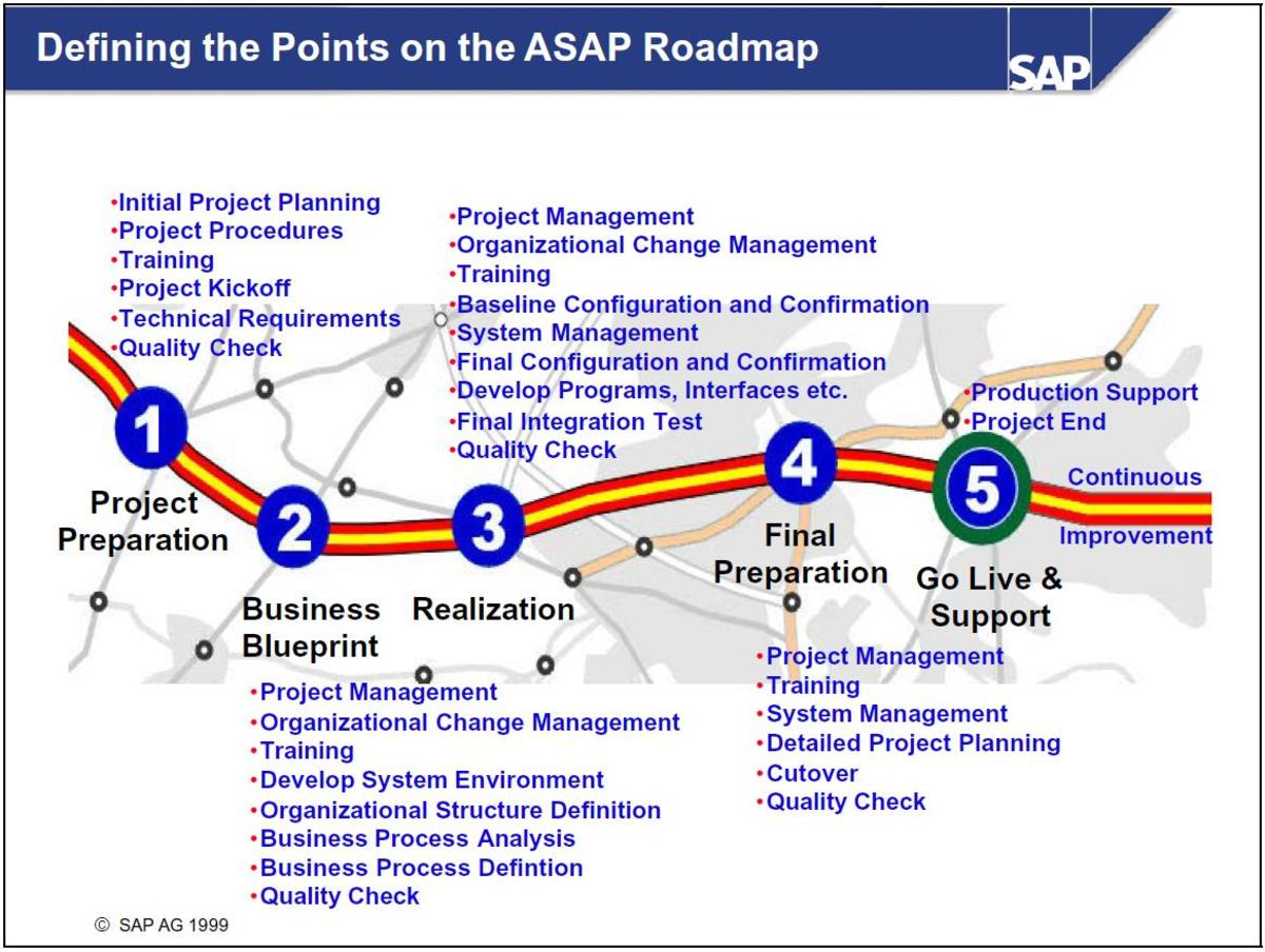 SAP ASAP Methodology diagram, explaining the implementation process.