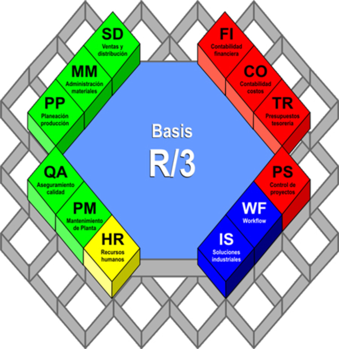A diagram of the SAP ERP modules (previously known as R/3).