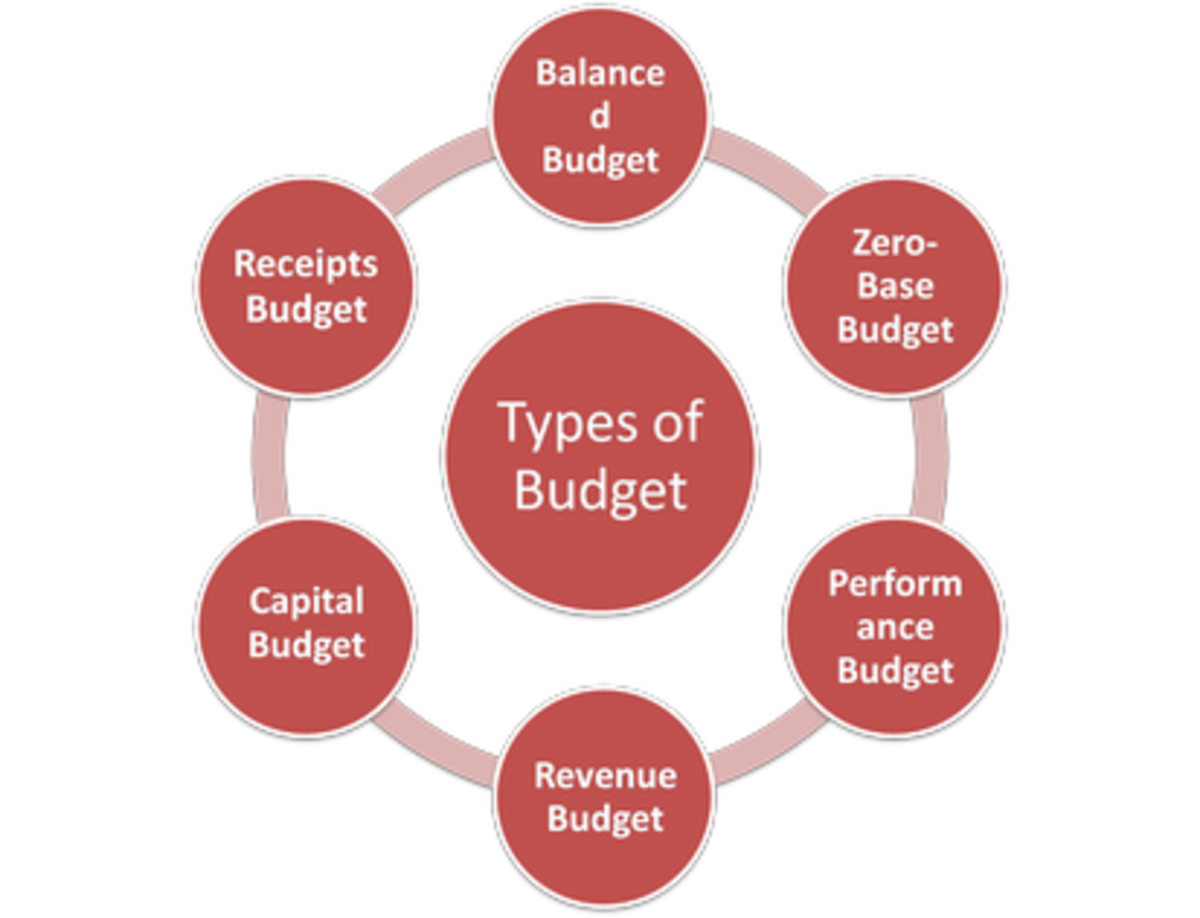 types of budget Policy basics: introduction to the federal budget process as discussed below, the budget comprises different types of programs, some that require new funding each year to continue and others that are ongoing and therefore do not require annual action by congress.