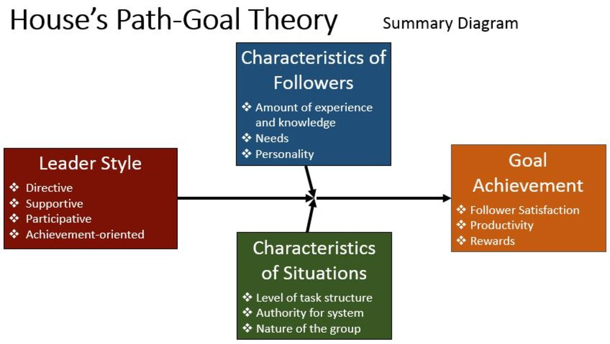 an overview of the path goal theory model and the four different path goal types Overview of path-goal leadership theory alanazi leadership effectiveness model of in this process four different types of leadership.