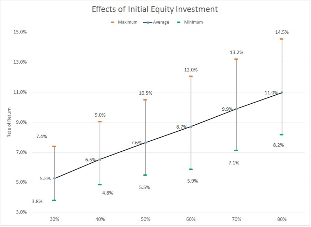 Effects of % Initial Equity Investment