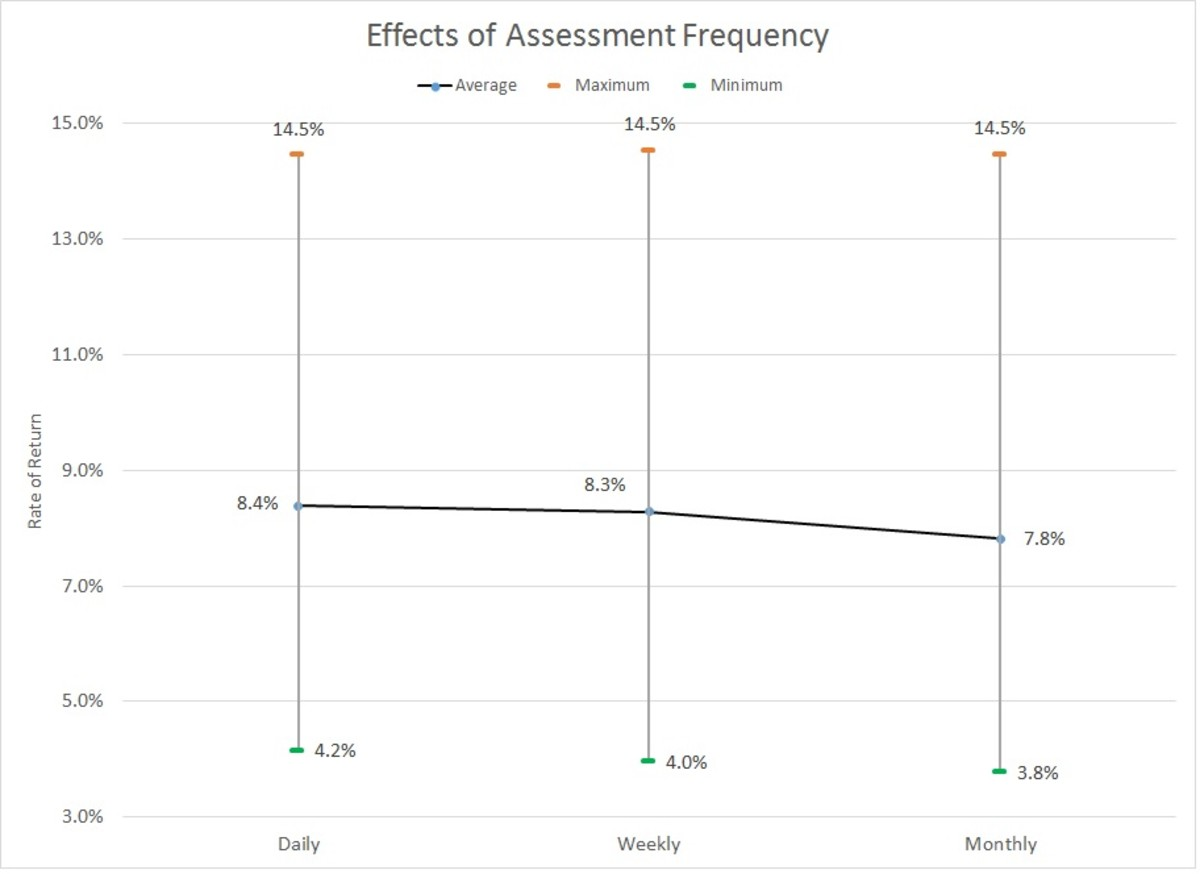Effects of Assessment Frequency