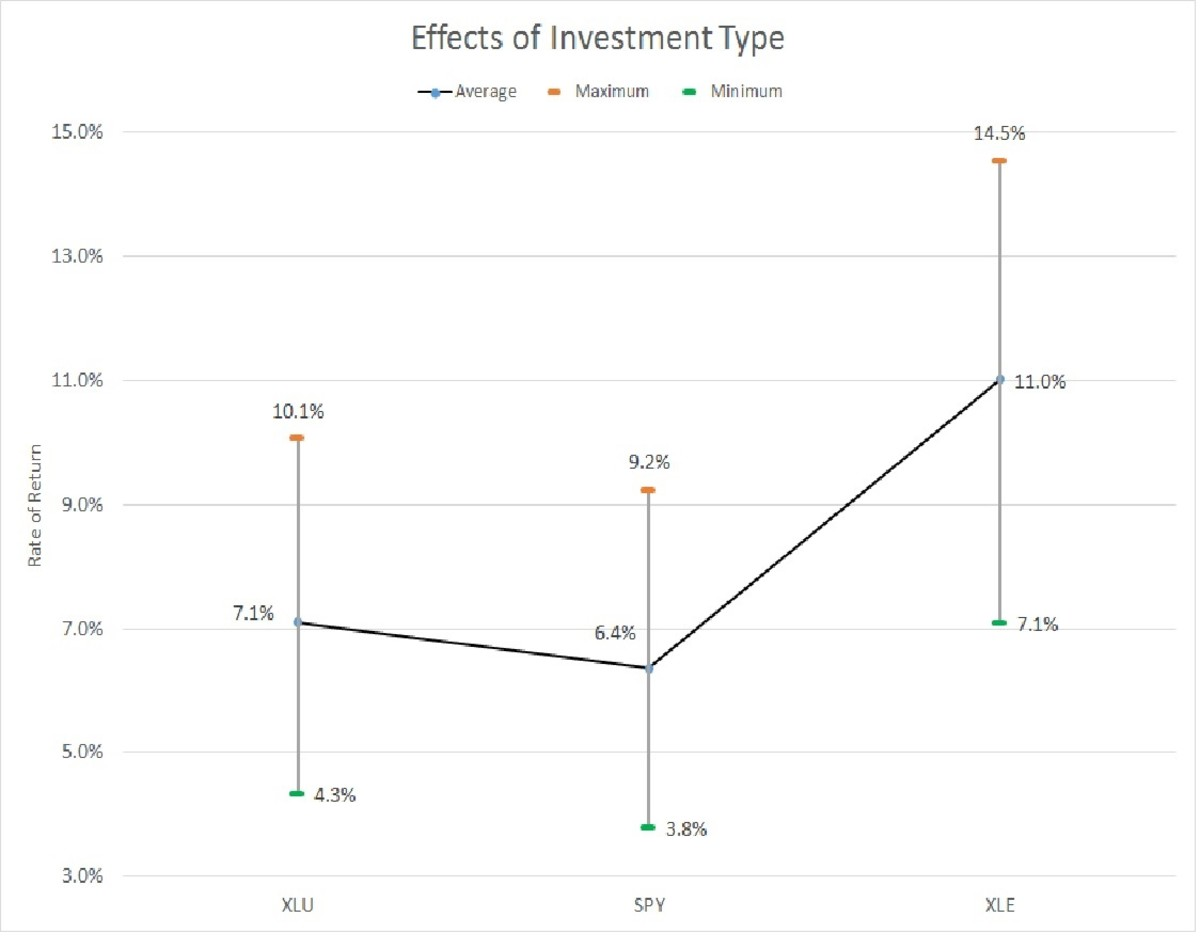 Effects of Investment Type