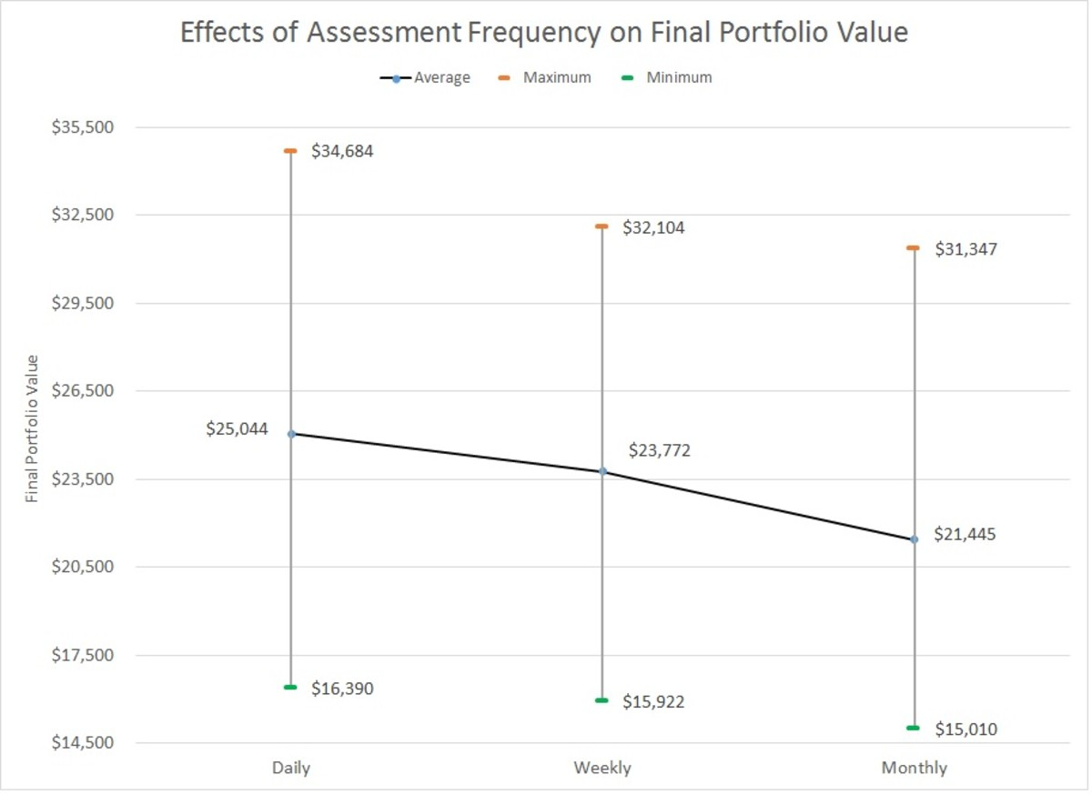 Effects of Assessment Frequency on Final Portfolio Value
