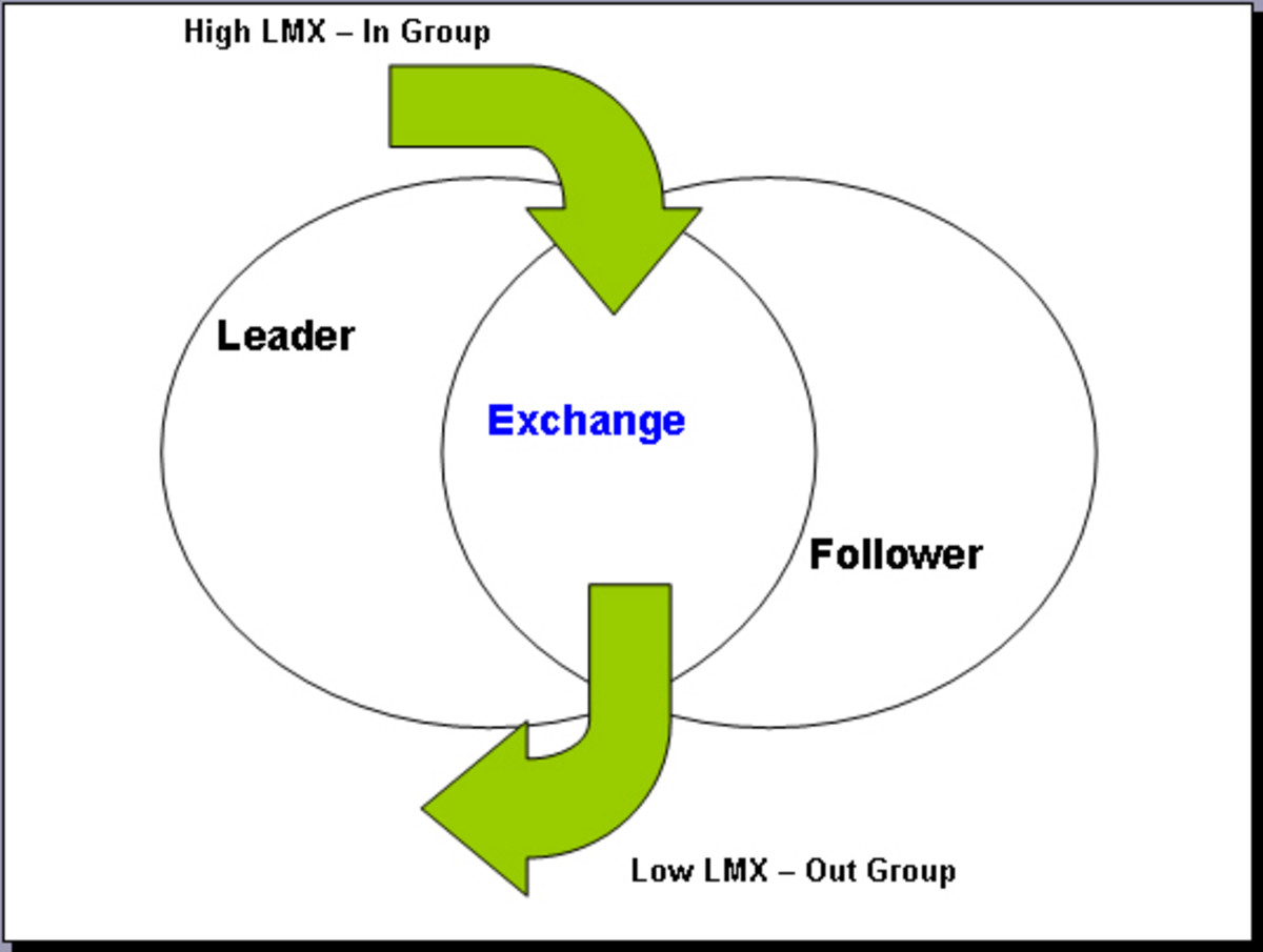 Leader—Member Exchange (LMX) Theory