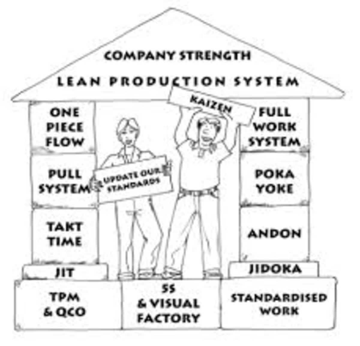 The Lean system.