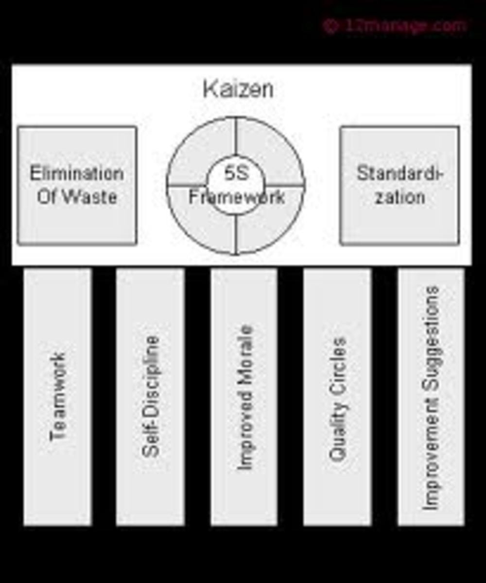 The foundation of Kaizen.