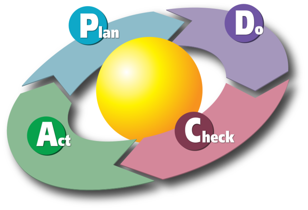 PDCA: Plan-Do-Check-Act