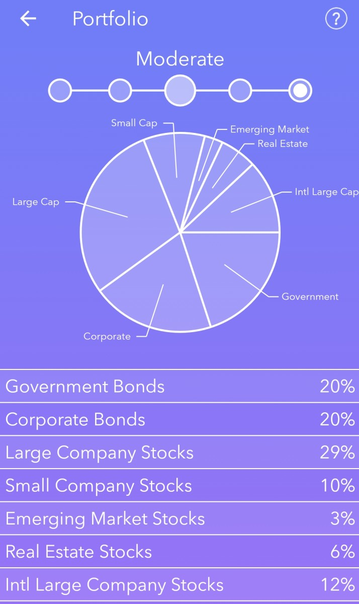 "Breakdown of the ""Moderate"" Portfolio"