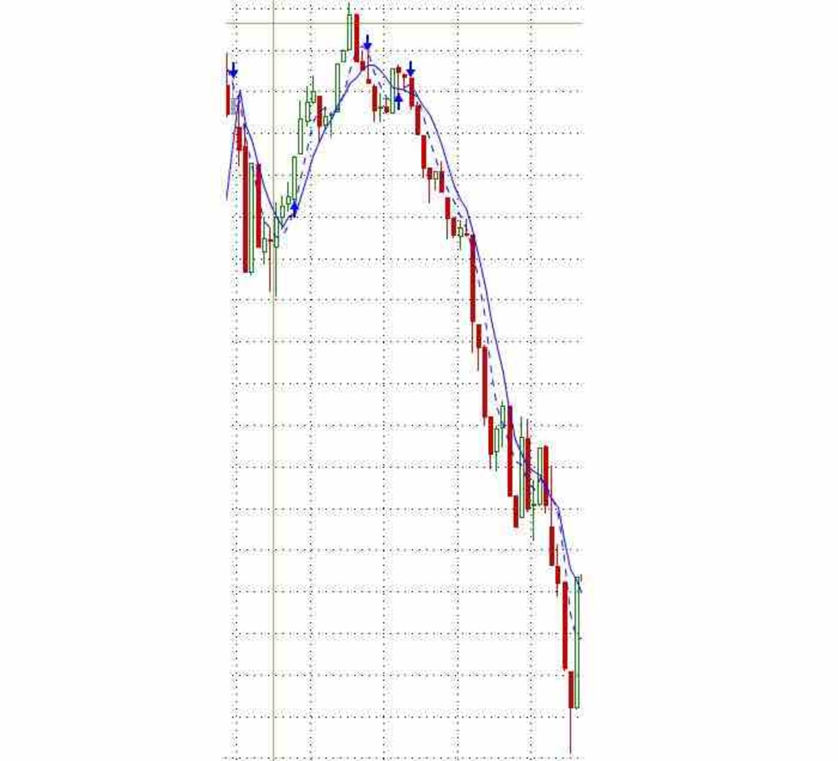 A three-hour steep decline of the S&P.