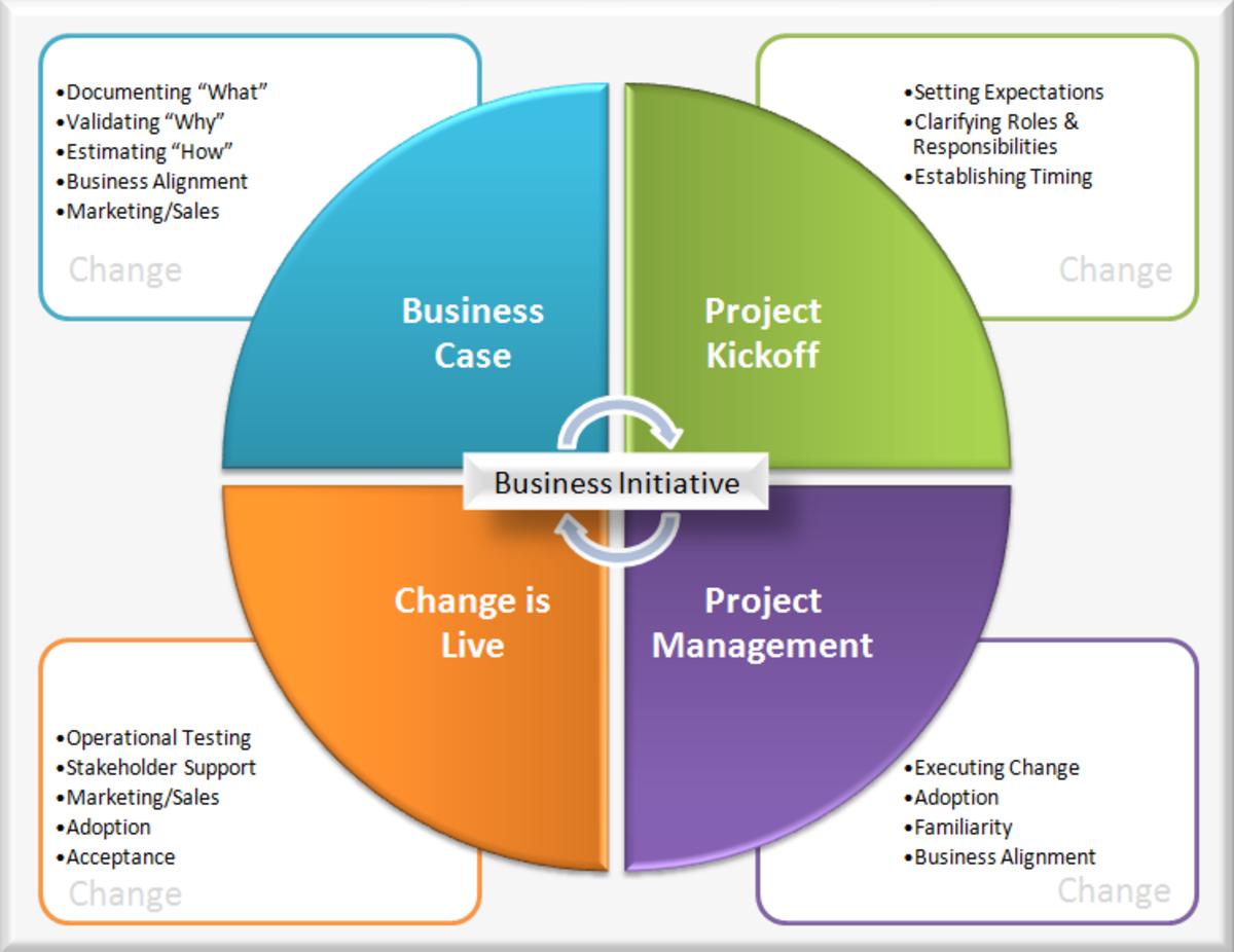 Transformative change