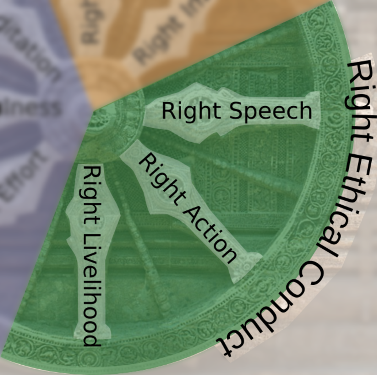 There are eight spokes on the Buddhist dharma wheel. The above three spokes deal with right conduct.
