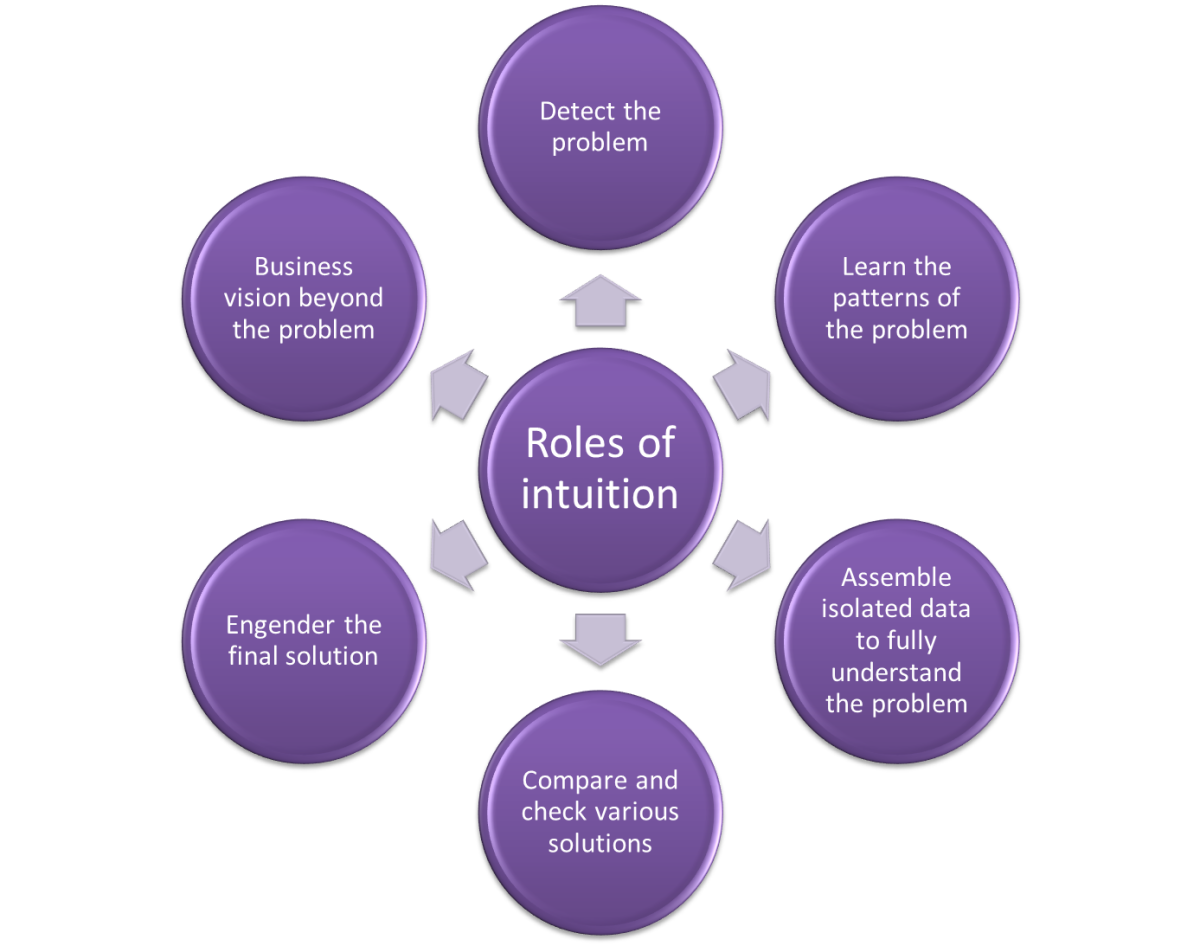 Roles of intuition in intuitive decision-making model