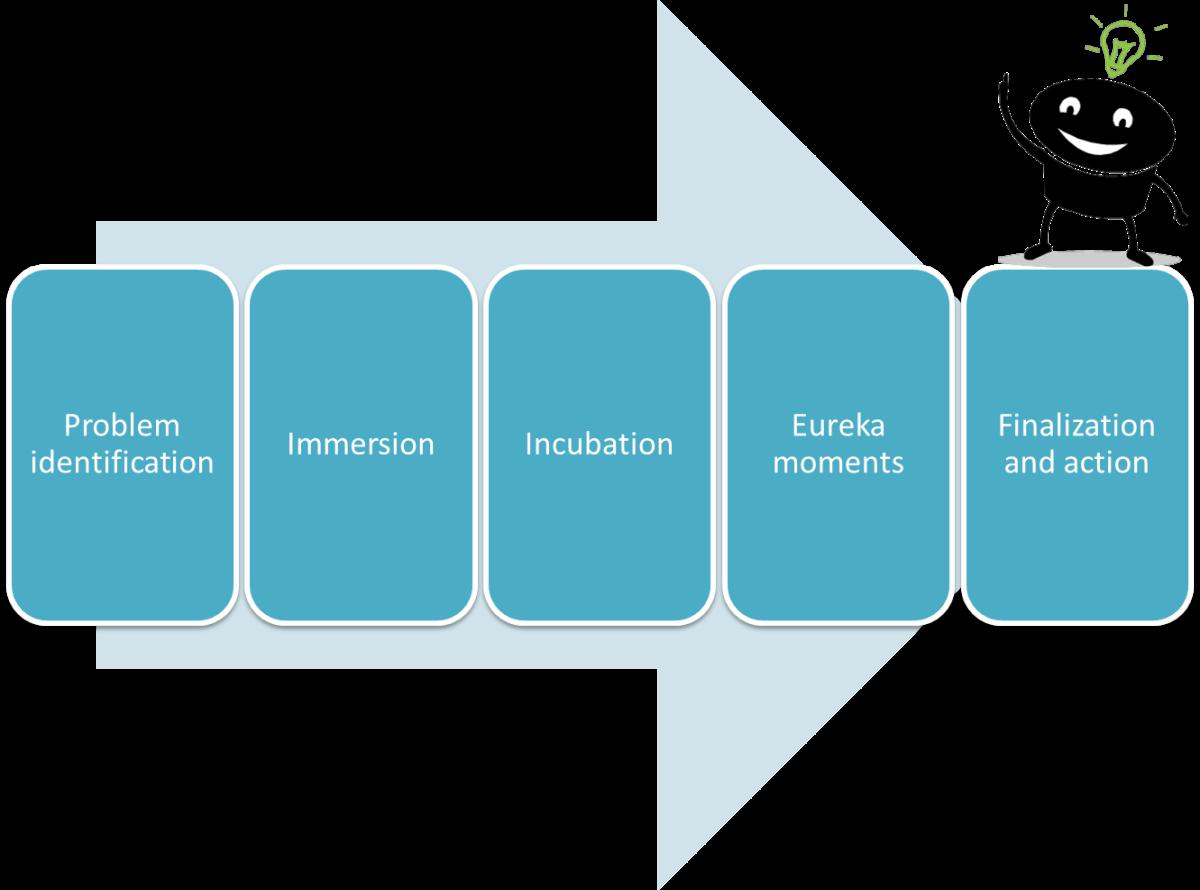 Creative decision-making model