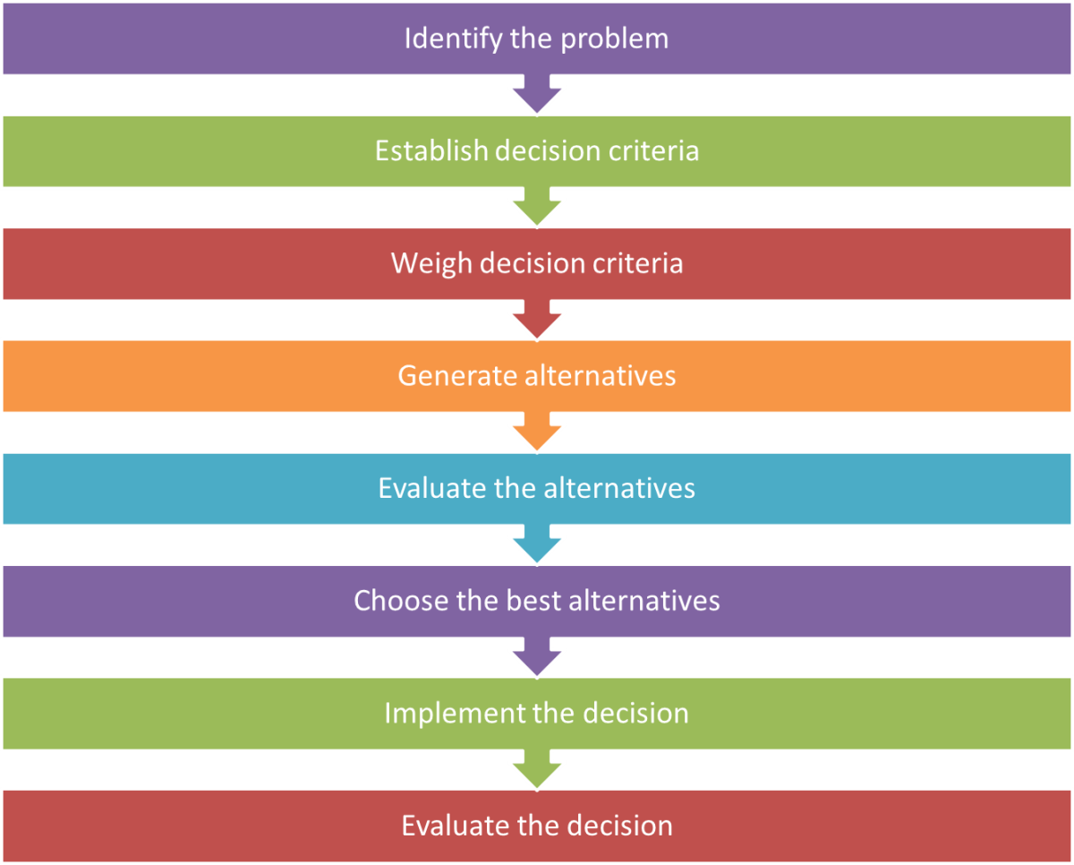 Rational decision-making model