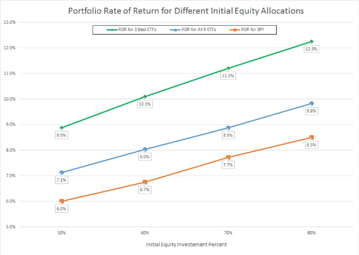 rate of return on portfolio Fin ch 11 diversification and risky asset allocation  what is the expected rate of return on this portfolio a 1070 percent b 1087 percent c 1113 percent.