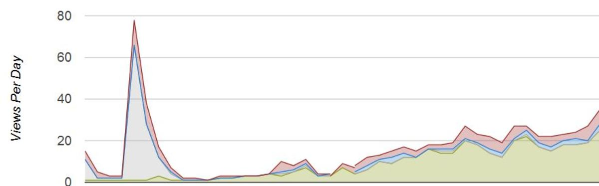 Traffic growth over time of a HubPages article