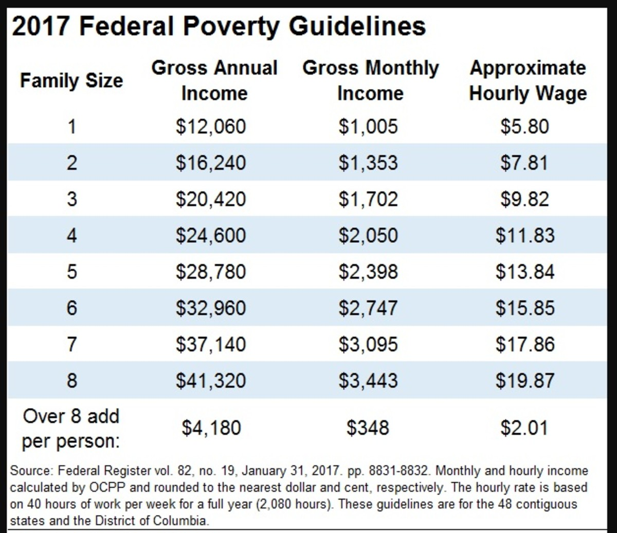 The closer you are to the poverty guidelines, the more likely you are to get the maximum monthly SNAP benefit.