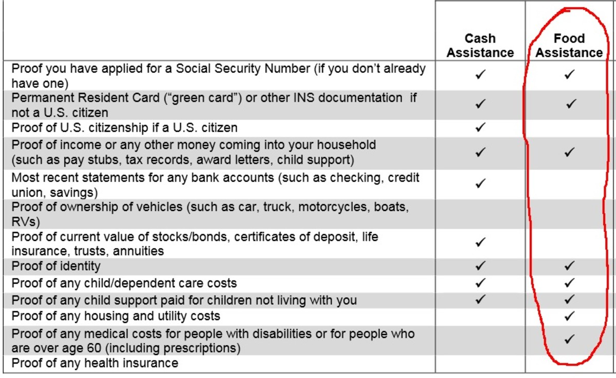 Typical proof requirements for food stamp recipients.