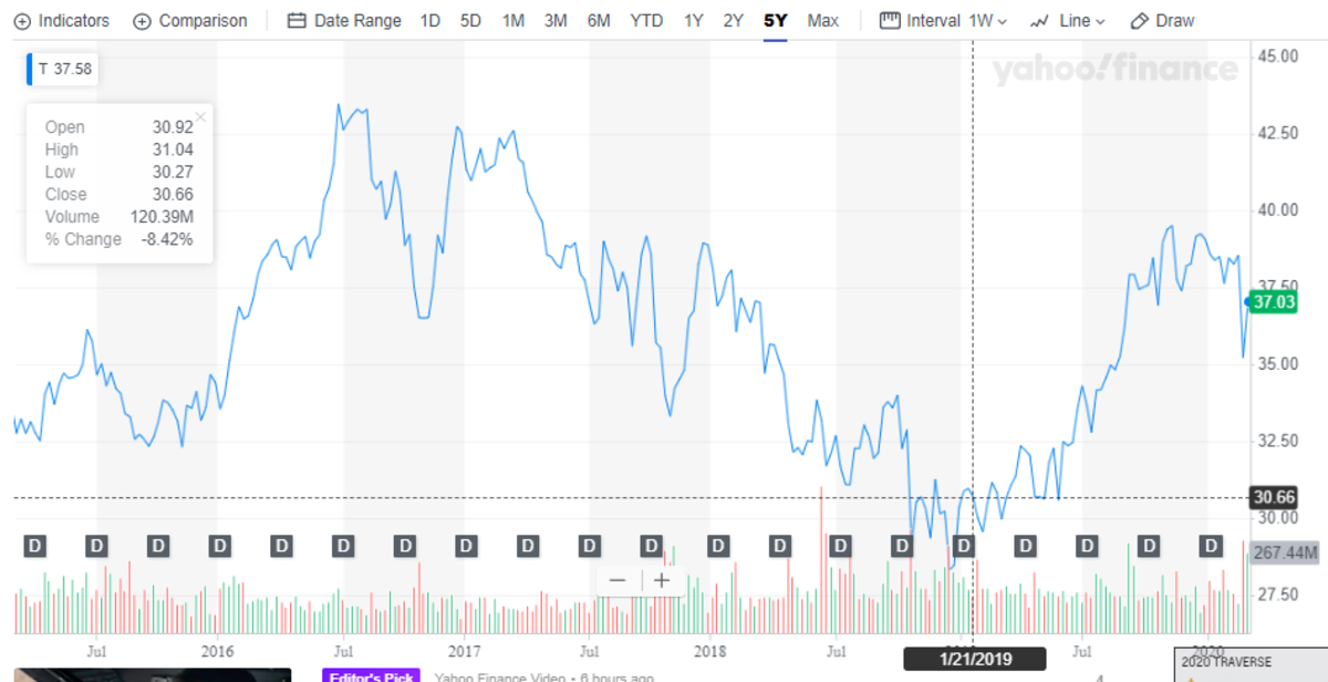 Five Year Price Chart for AT&T Stock