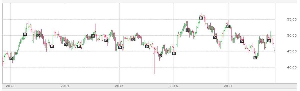 "Five year price chart of Verizon stock. The black ""D""s are dates when the quarterly dividend is paid to share owners."