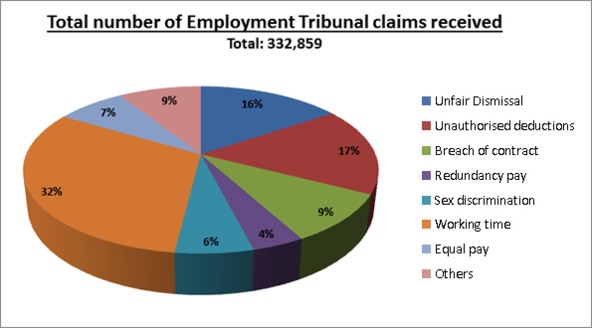 An infographic showing the types and frequency of tribunal claims.
