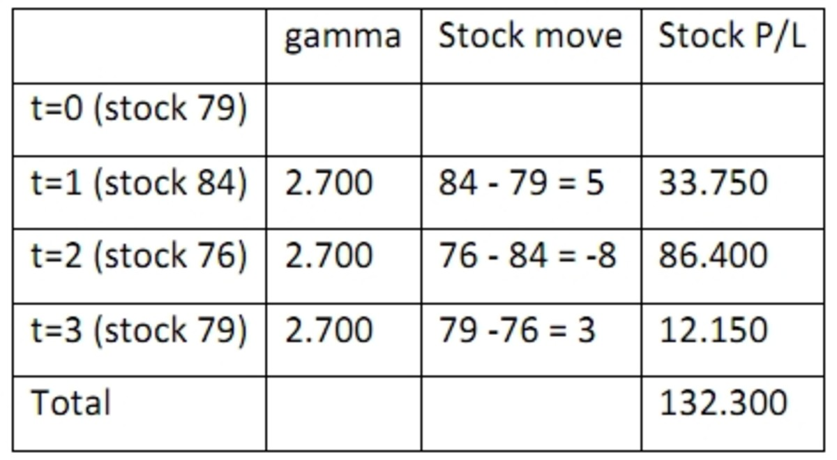 Example of calculating profit using Gamma.