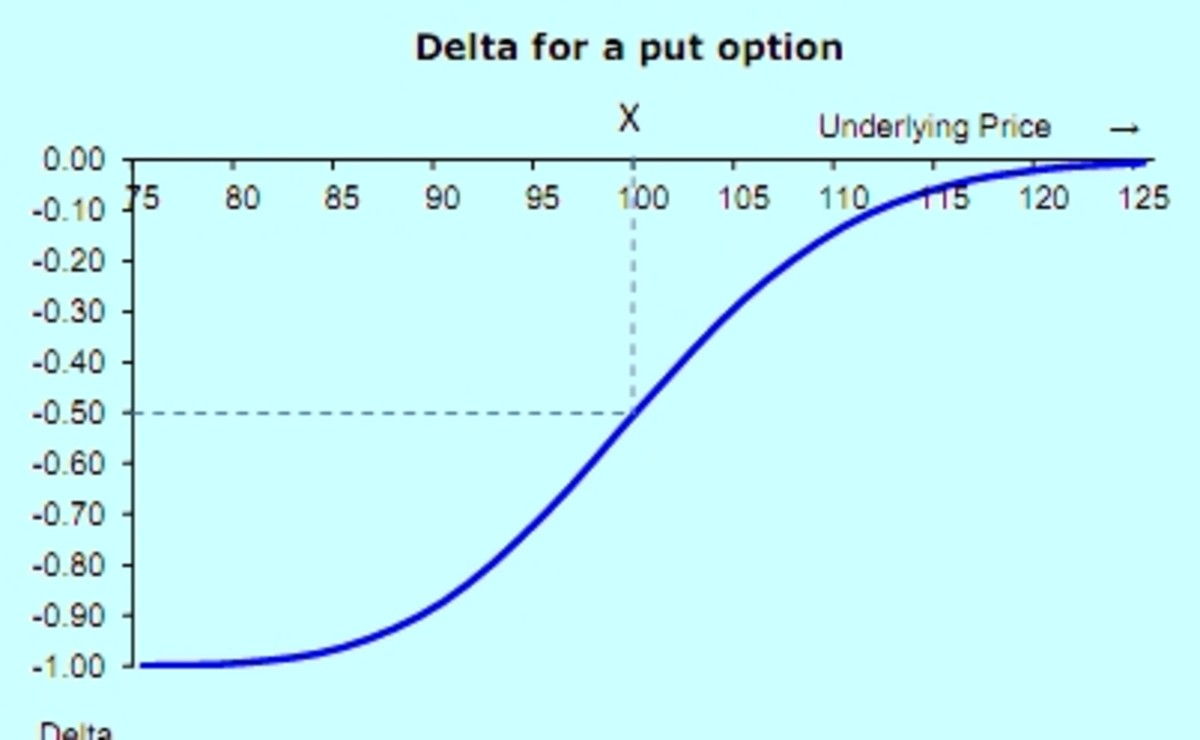 Delta of a put versus Underlying Price