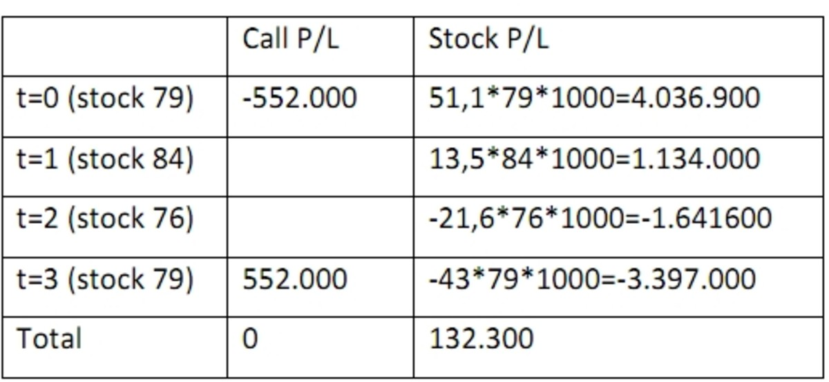 How do i calculate my stock options