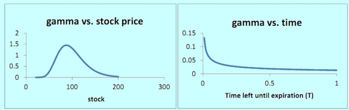 Gamma versus Stock Price, Gamma versus Time