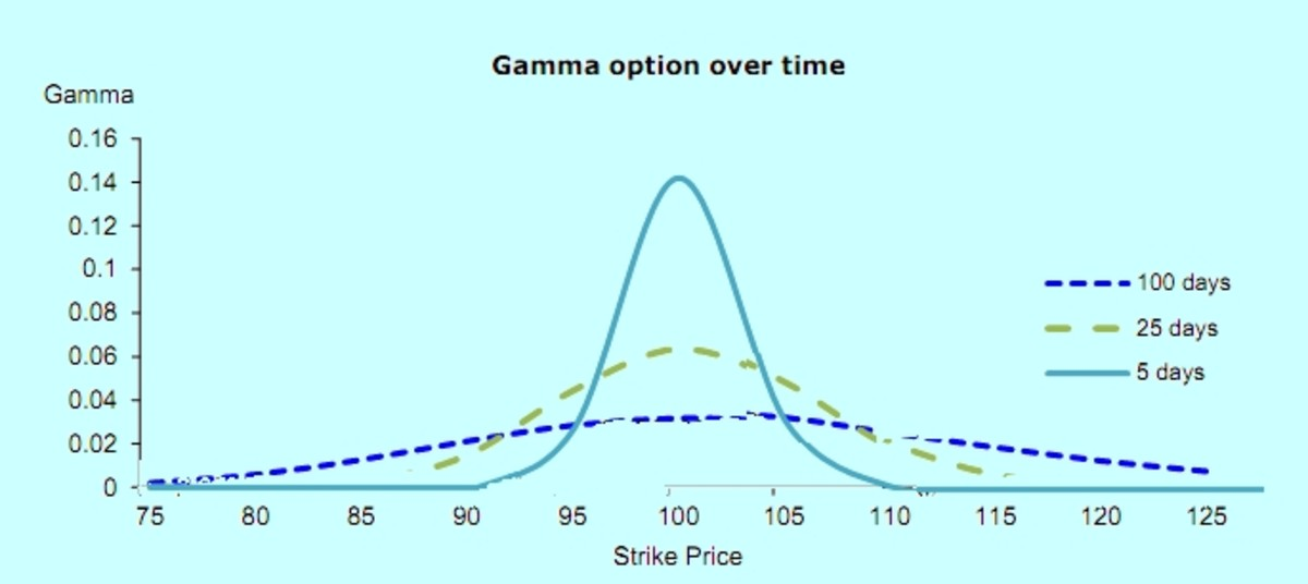 Binary options gamma