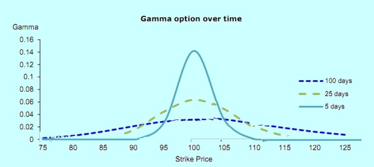 Gamma versus Time
