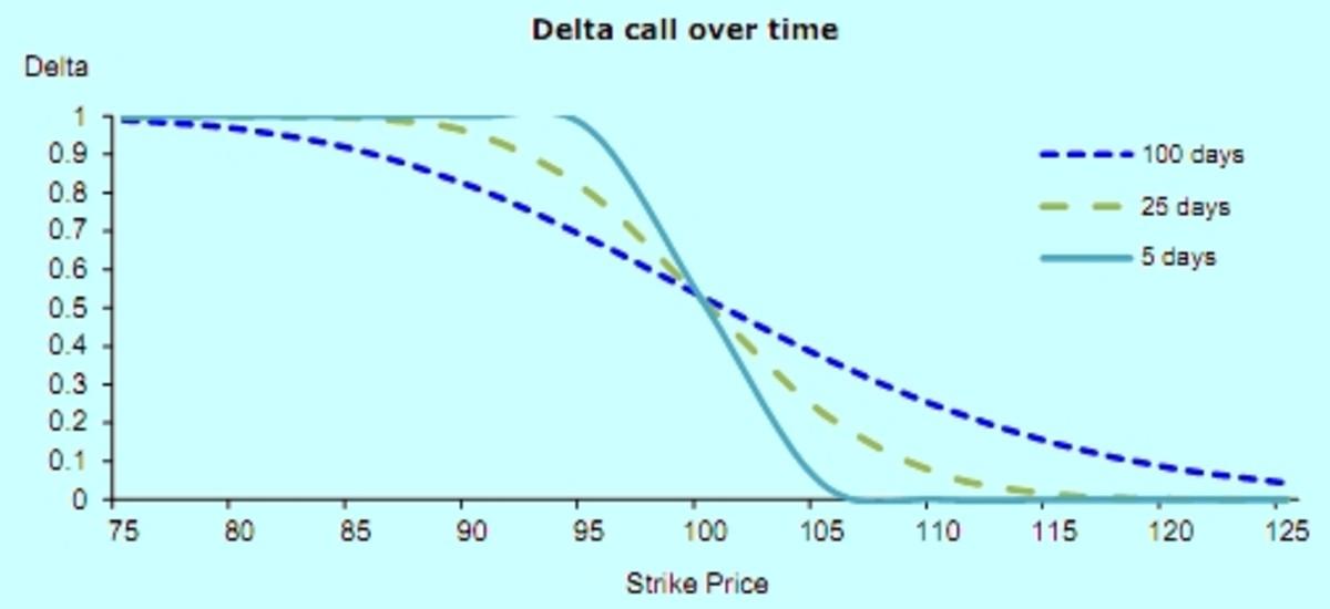 Delta versus Time