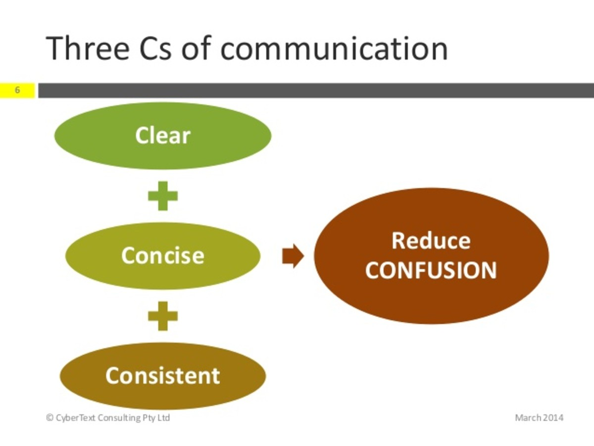 The three Cs of communication