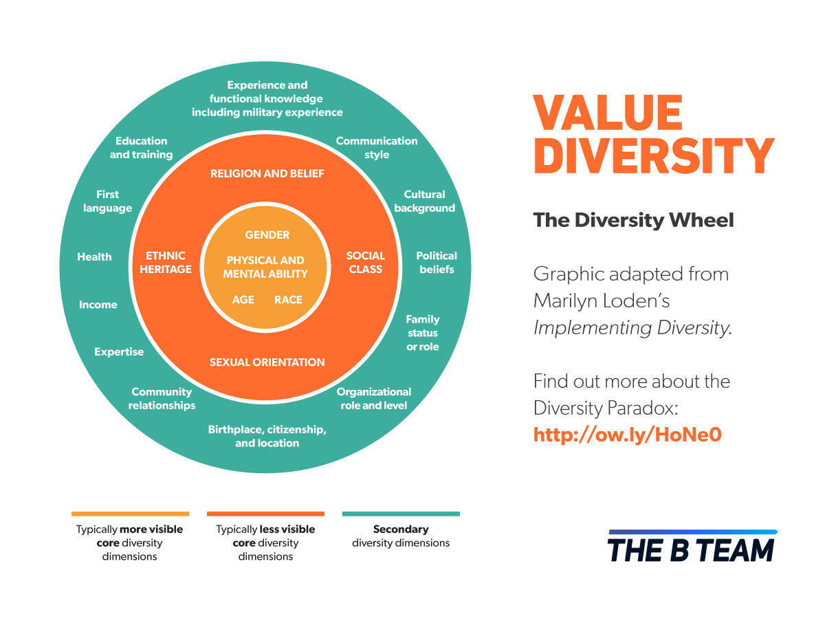 benefits and cost of valuing diversity Diversity in business ownership, particularly among women of color, is key to moving our economy forward the diversity of our nation's business owners helps boost employment and grow our economy for example, women of color own 19 million firms these businesses generate $165 billion in revenue annually and employ 12 million people.