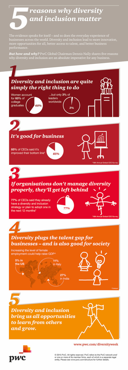 Benefits of diversity from pwc