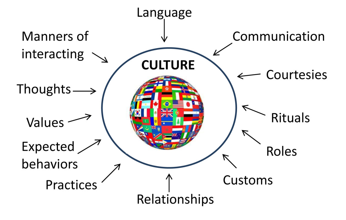 The many dimensions of culture