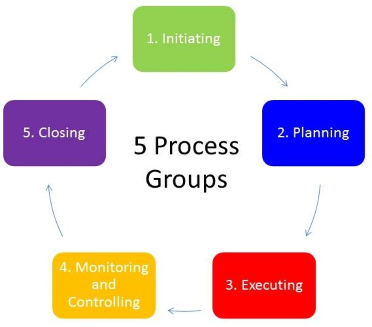 You'll need to be very familiar with the five process groups outlined in the PMBOK.