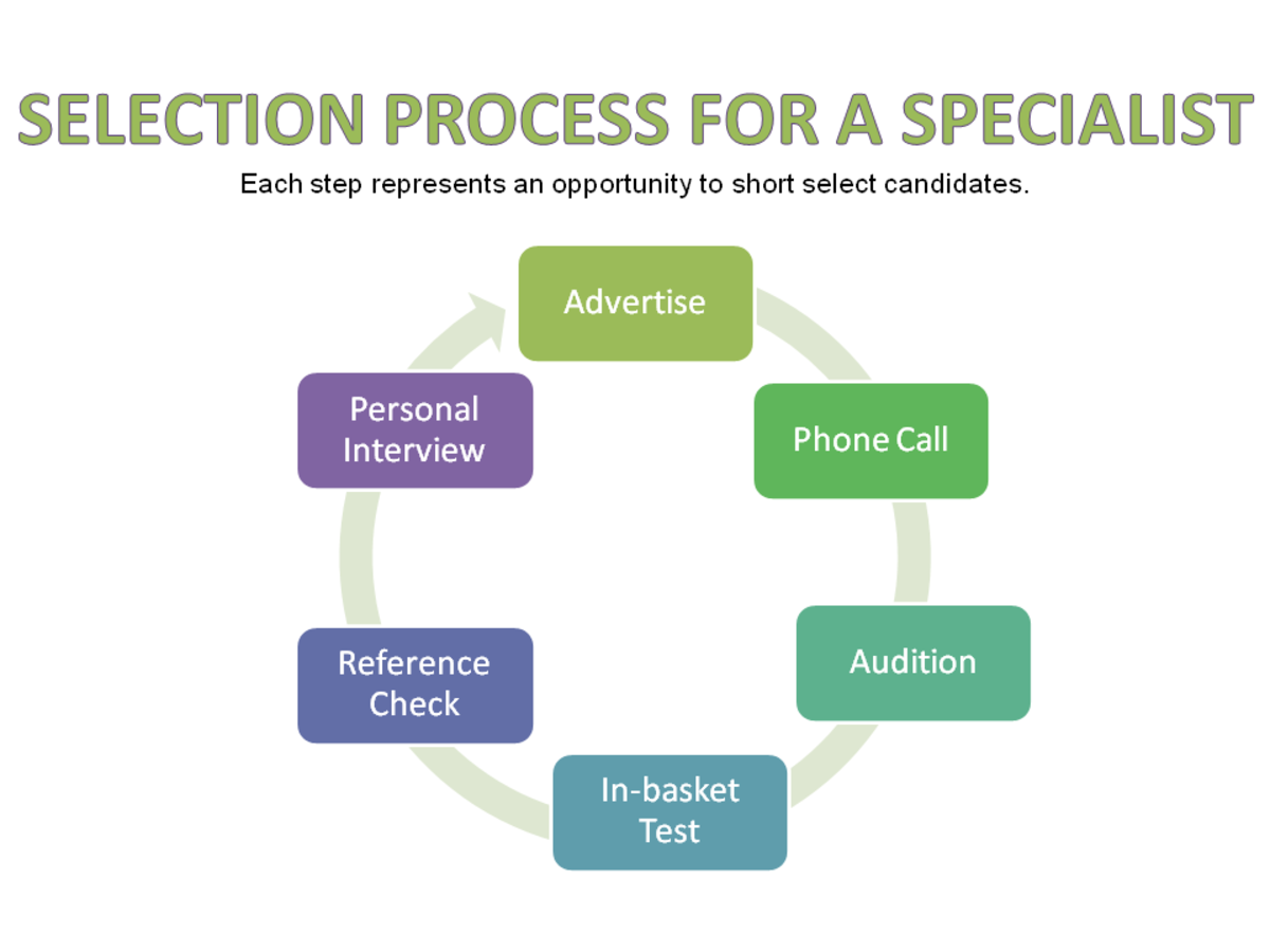 Hiring process for a specialist.
