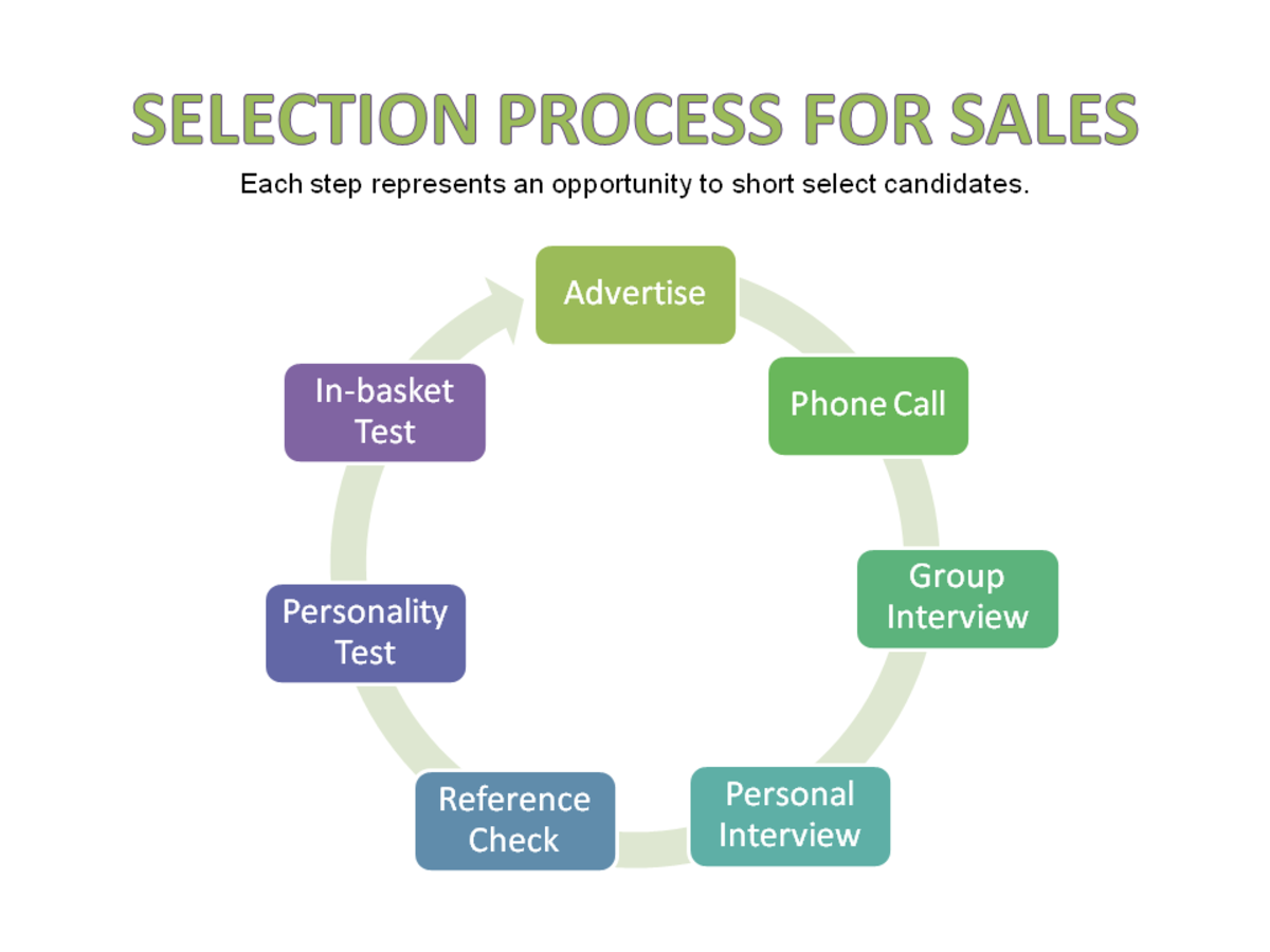 Hiring process for sales including retail sales.