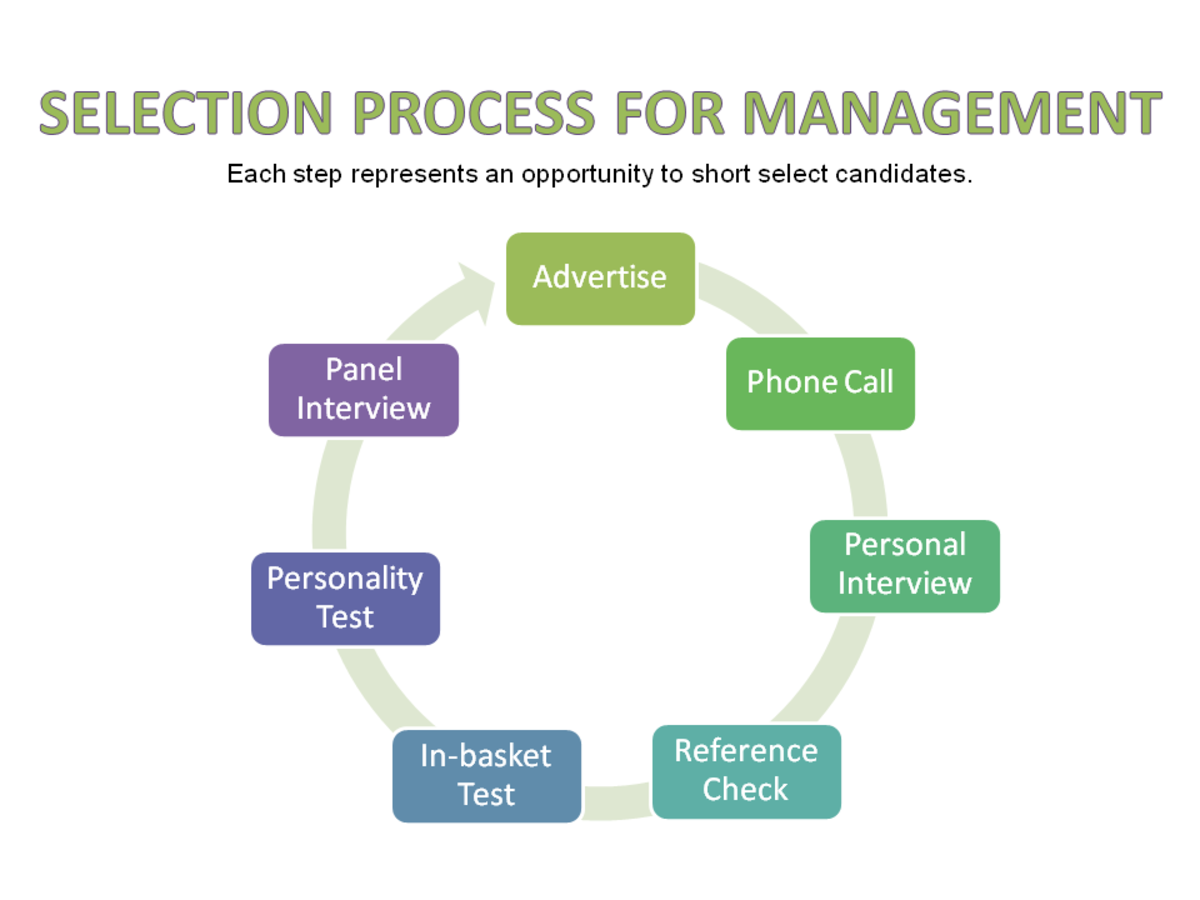 Hiring process for a management role.