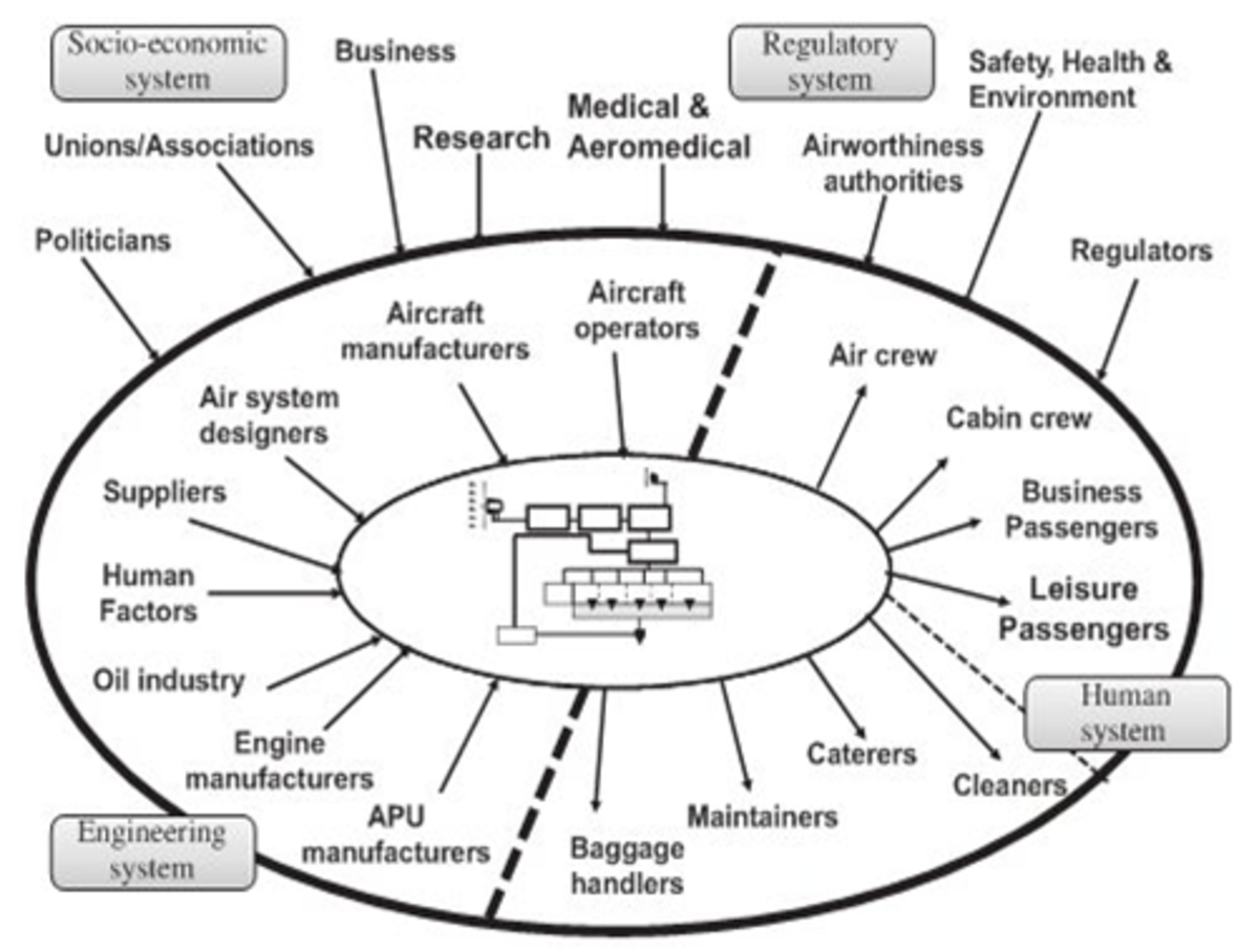 Figure 2 - Typical stakeholders in a civil aviation system. (Moir & Seabridge, 2013)