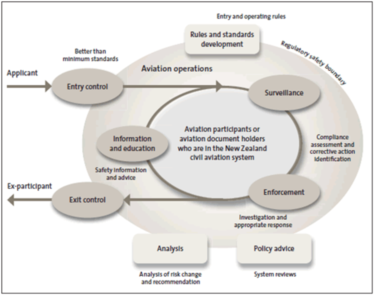 Figure 3 - Life cycle of an aircraft (The Civil Aviation Authority of New Zealand, 2009)