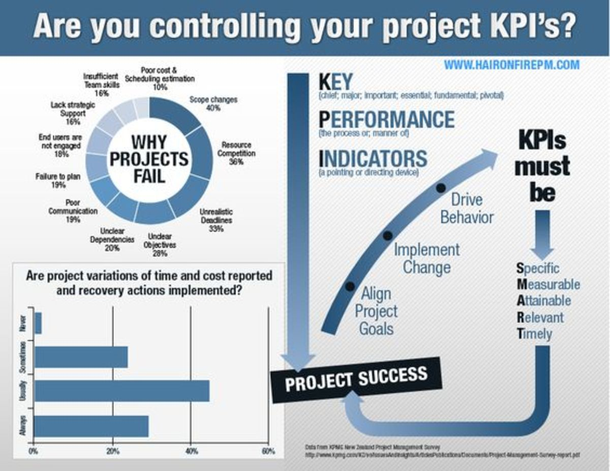 Having a central dashboard is a great way to keep an eye on all of the key performance indicators you want to monitor.
