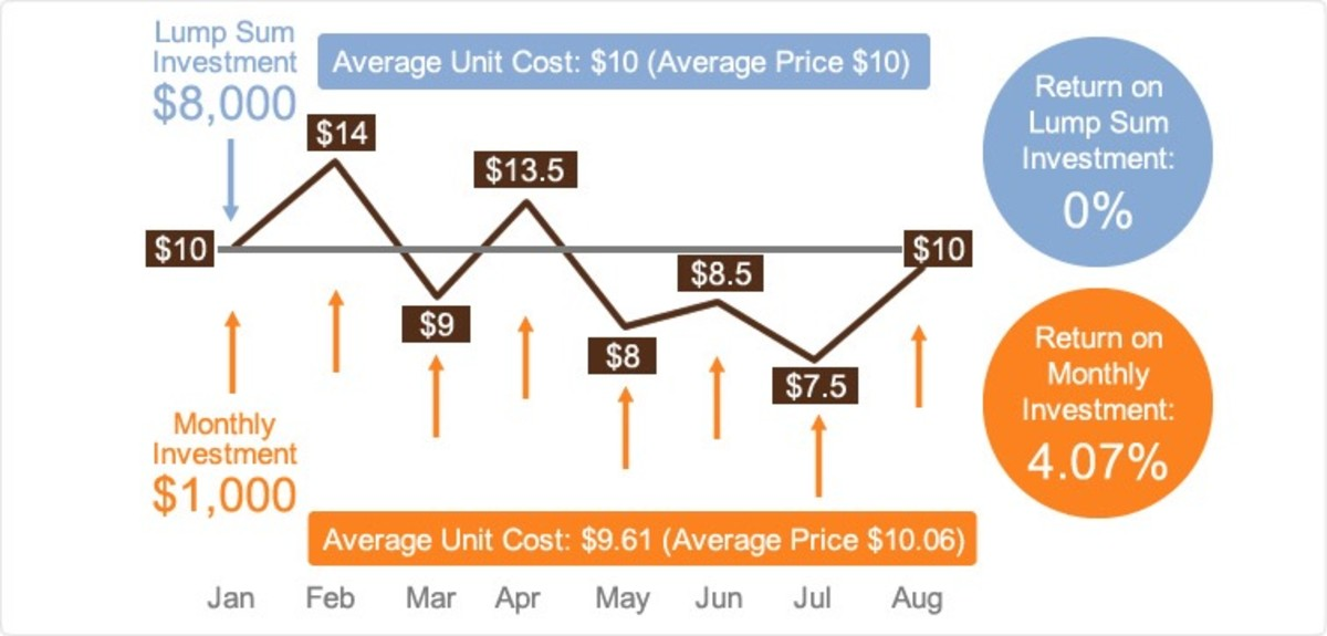 Dollar-cost averaging means investing a set amount at fixed intervals to partially control for a fund's volatility.