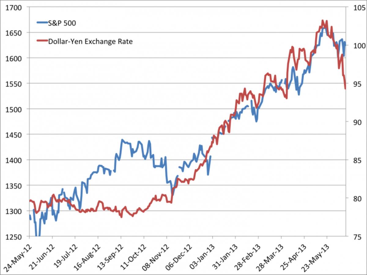 trading-the-dollar-against-the-yen